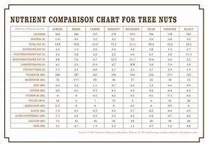 Nuts Nutrition Comparison Chart  U2013 Blog Dandk
