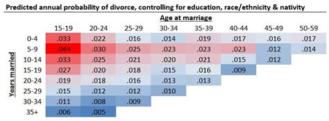 at what age can you get married july 2015 family inequality