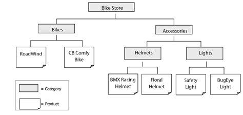 Organizing Your Product Catalog