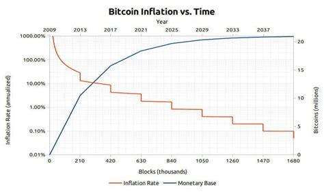 Daarnaast word de moeilijkheidsgraad iedere 4 jaar groter, waardoor het. Bitcoin Koers Euro (BTC-EUR)   Live Bitcoin Waarde Grafiek   Bitcoinspot