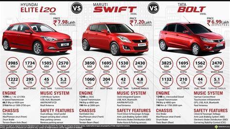 Tata Ace 4k Wallpapers by New Maruti Suzuki Vs Hyundai I20 Elite V