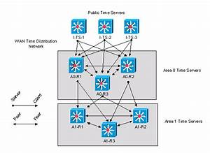 Network Time Protocol  Ntp   Windows Versus Cisco