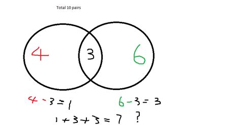 Statistics The Numbers Don Add This Venn Diagram