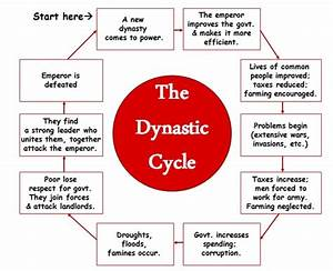 Dynasty Cycle Activity By  Mel Waugh