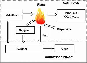 Schematic Illustration Of Combustion Cycle Of Polymer  15