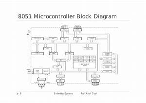 Embedded Systems Ppt I