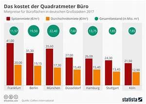 Was Kostet Der Quadratmeter Wohnfläche : infografik das kostet der quadratmeter b ro statista ~ Lizthompson.info Haus und Dekorationen