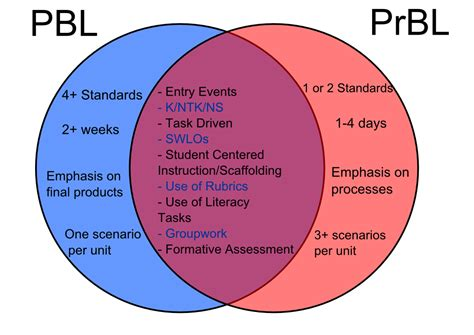 Using Diagram In Teaching by Handy Venn Diagram Explaining The Differences Similarities