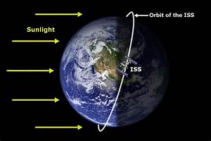 Why Do Satellites' Orbits Look Like A Sinusoidal Wave On ...