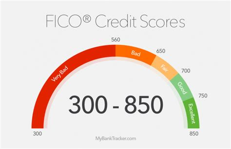 The Best Credit Cards To Apply For With A 550-600 Credit Score