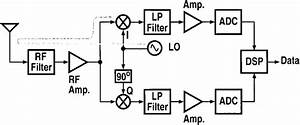 Block Diagram Of A Direct Conversion Receiver