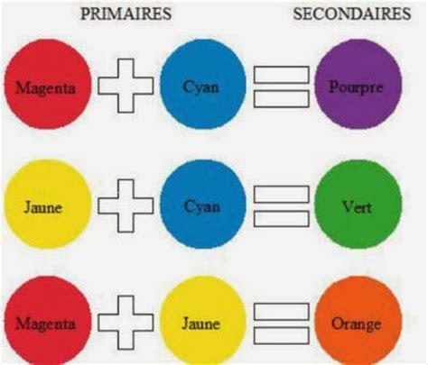 Commenter Obtenir Les Couleurs En Peinture Le Des Arts Plastiques Du Coll 232 Ge Jules Ferry Sixi 232 Me