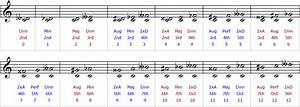 Intervals in Traditional Music Notation | Tutorials | The ...