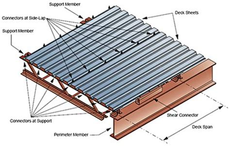 Corrugated Metal Decking Properties by Cr4 Thread Structural Behavior Of Cold Formed Steel Panels