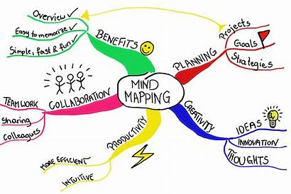 Mind Mapping Why Mindmap Mindmapping Focus