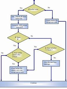 Access Control Block Diagram