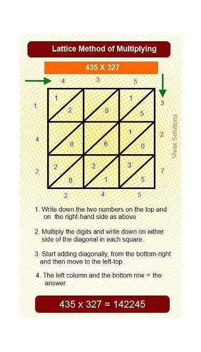 Multiplication Lattice Method Interesting Alternative Mathematics Towards