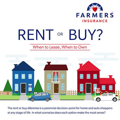 Farmers Insurance Quote Mesmerizing Should I Rent Or Buy