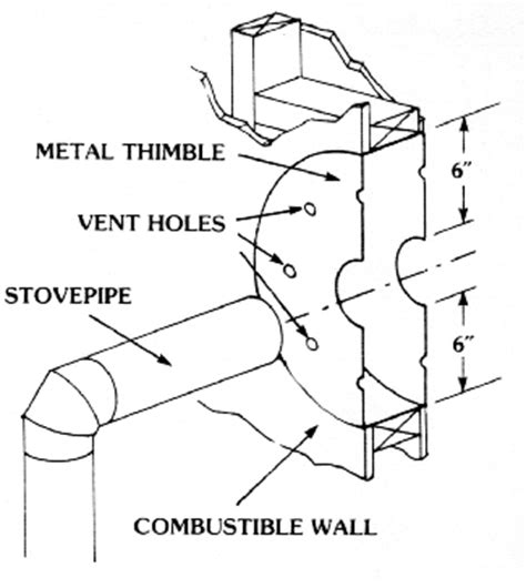 ventilated roof thimble furnace water heater vent pipe