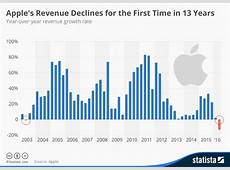 Chart Apple's Revenue Declines for the First Time in 13