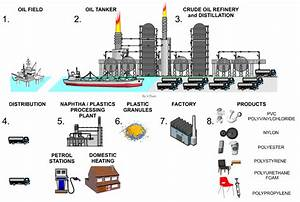 Click Here For Index Page Crude Oil To Fuels And Plastics