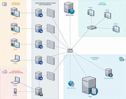 Network Draw Io Diagram Diagrams Drawio Example