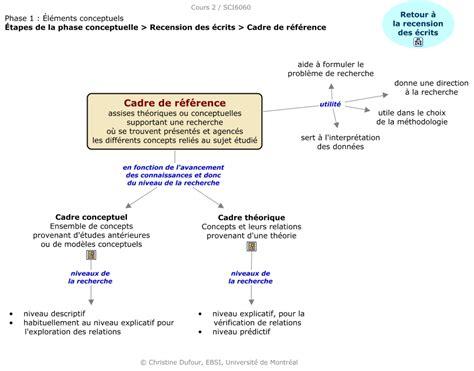 sci6060 c2 pc cadre reference qu est ce qu un cadre de r 233 f 233 rence