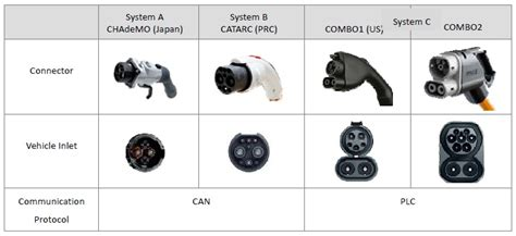 Plug-in Electric Car Connectors & Plugs