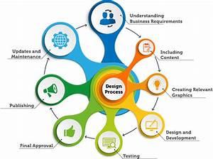 Need Web Design company in Melbourne-Smart-Ways Marketing
