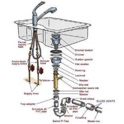installing a kitchen sink faucet overview how to install a kitchen sink this house