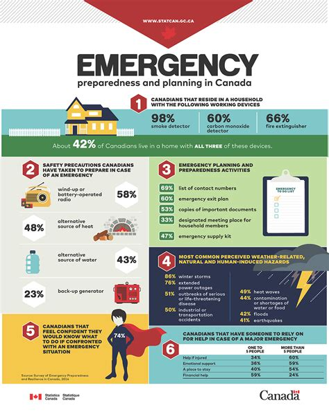 infographic emergency preparedness  planning  canada