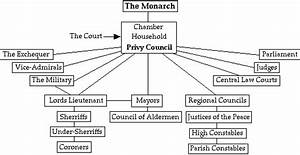 Court Heirarchy    Life And Times    Internet Shakespeare