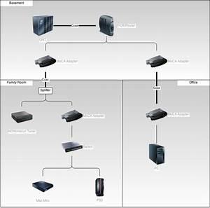 Cox Cable Modem Router Setup