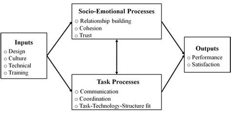 virtual team wikipedia