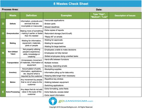 wastes check sheet integris performance advisors