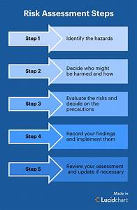 19 Awesome Risk Management Process Flow Diagram Design