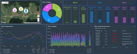 thingworx dashboard template exles download what does iot applications architecture look like quora