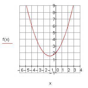 Scheitelpunktform A Berechnen : ergebnisse training quadratische funktionen ii ~ Themetempest.com Abrechnung