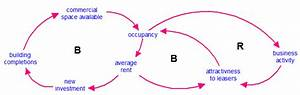 Overview  Causal Loop Diagrams  Clds