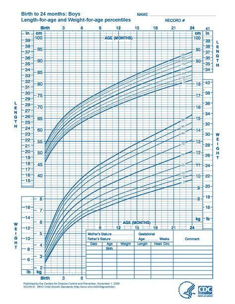 Boys Growth Chart