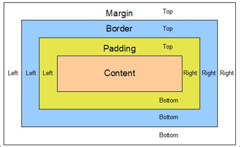 Div Border Css by Css Margin Padding Border Web Tricks