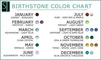 Birthstone by Month and Meaning Chart