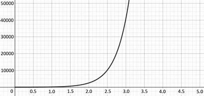 Graph Functions Increasing Process Rapidly Combining Function