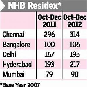Real Estate In Chennai Bucks Overall Trend Moves Real