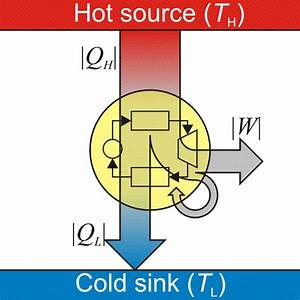 Heat Engine And Heat Pumps  Efficiency  Types  Videos And