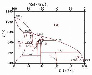 File Cu-sn-phase-diagram-greek Svg