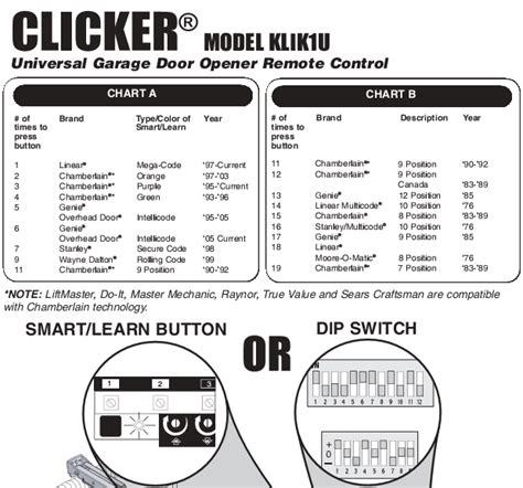clicker garage door opener reset reset clicker garage door keypad ppi