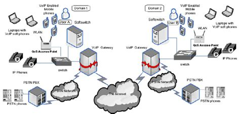 Network Architecture For Voip Over Wireless Networks