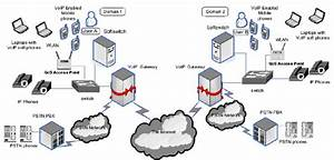 Network Architecture For Voip Over Wireless Networks  12