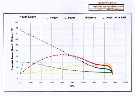 Electric Motor Ratings by Electric Motor Kv Rating Impre Media